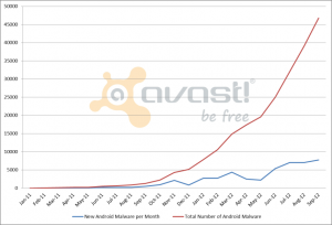 Android Malware Database History (Source: AVAST)