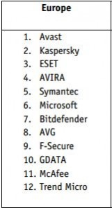 avast! top antivirus brand Europe