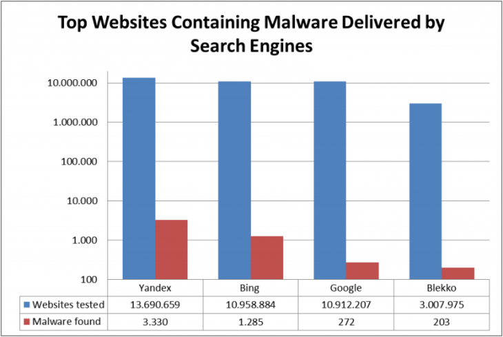 search_malware