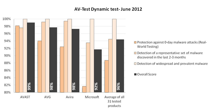 avast! Free Antivirus Outperforms Competitors in Independent