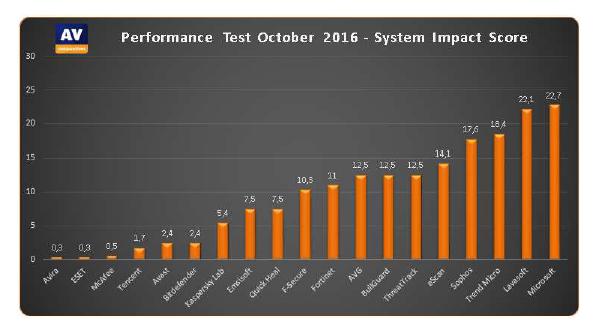 AV Comparatives Performance 2016-1-1.png