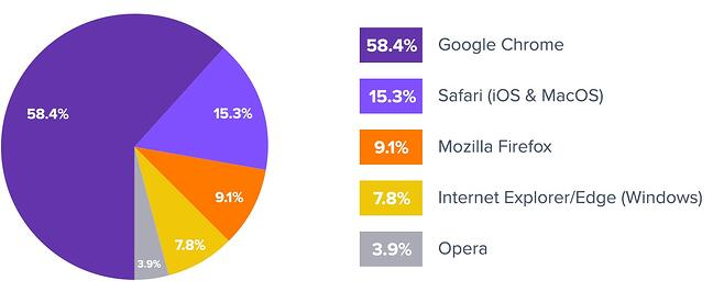 browser-os-market-share.jpg
