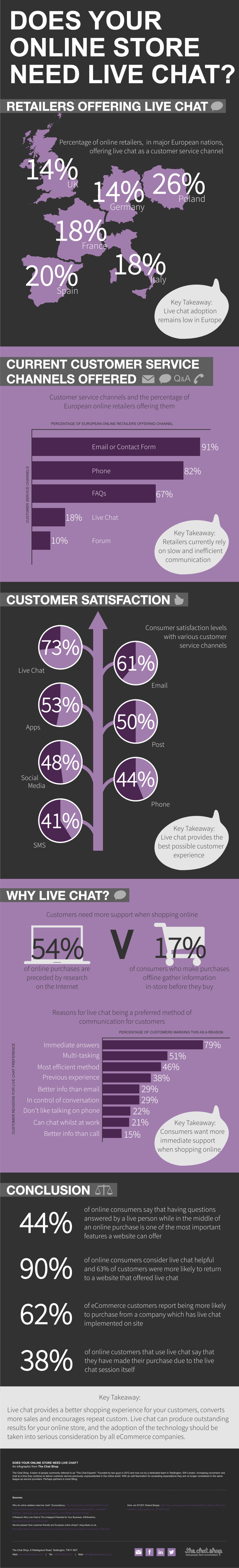 Does your online store need live chat