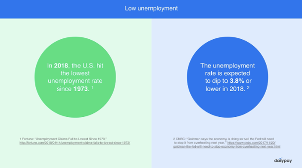 A chart that shows that unemployment is at an all-time low in the United States.