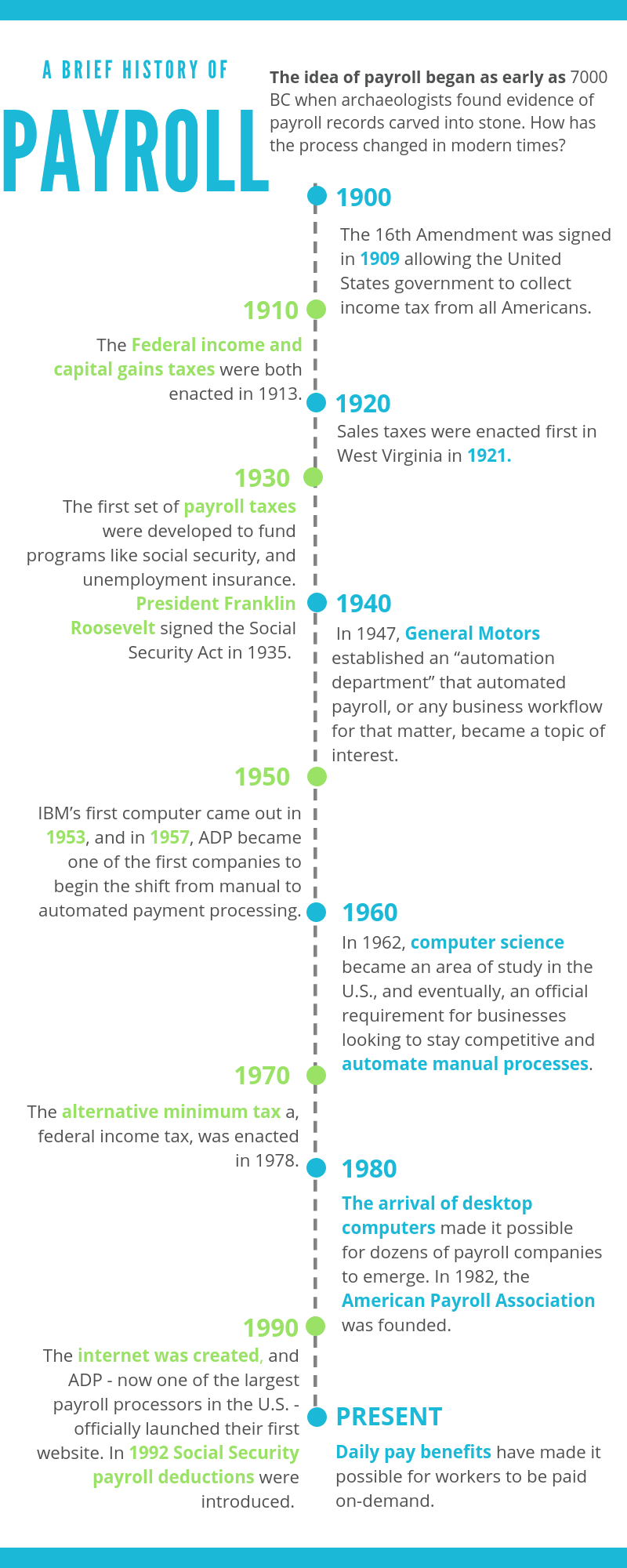 An infographic that details the history of payroll and payroll technology.