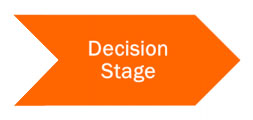 the_buyers_journey_from_hubspot-Decision