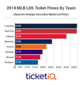 2018 MLB Division Series Tickets: Yankees And Red Sox Are Most Expensive On Secondary Market
