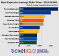 How To Find The Cheapest NHL Tickets For The 2019-20 Schedule + Onsale Dates & More