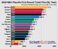 Market Report: 2019 NBA Playoff Tickets