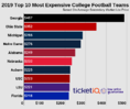 Where to Find Cheapest College Football Tickets In 2019 For Top 25 Teams