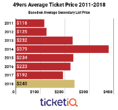Secondary Market Prices For 49ers Tickets Are Highest Since 2014