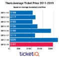 Secondary Market Prices For 2018-19 76ers Tickets Are Down 10% From Last Season