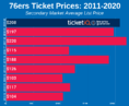 How To Find The Cheapest Philadelphia 76ers Tickets + 2021 Attendance Policy Update