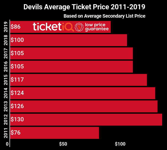 Where to Find Cheapest New Jersey Devils Tickets + Face Value Options