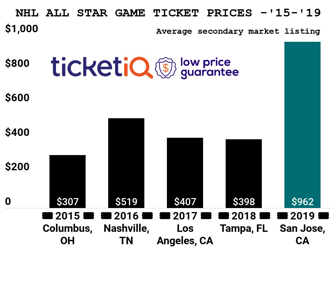 2019 NHL All Star Game Tickets in San Jose are the Most Expensive in the Last Five Years