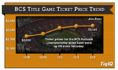 BCS National Championship Tickets Up 6% Since Saturday