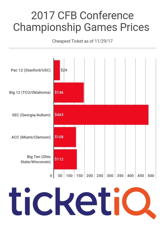 SEC Championship Game Is Most Expensive Ever and Top 2017 Conference Title Game