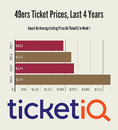 49ers Tickets Have Biggest Drop In NFL Since Moving to Levis Stadium