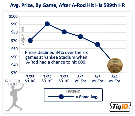 A-Rod's 600th (Post-Mortem): A Long, Slow Descent Into Baseball History