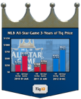 2012 MLB All-Star Game: The Hottest Ticket in KC in Almost 30 Years