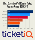 Prices For 2017 Astros World Series Tickets Rank 4th All Time