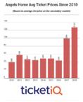 The Average Price Of Angels Tickets Are Up 12% Since Last Season