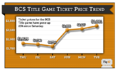 BCS National Championship Ticket Price Trend: TicketIQ Makes The Big Show
