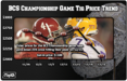 Despite Growing Excitement, BCS Title Game Tickets Fall 24% in the Last Week