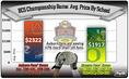 BCS Championship Game: Avg. Price By School