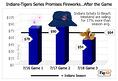 Indians-Tigers Series is Smarter and More Relaxing than 650-Mile trip to the Beach