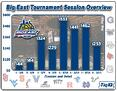The Big East Tournament Ticket Price By Session