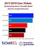 NBA Finals Rematch Tops List Of Most Expensive Cavs Tickets In 2018