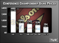 SEC Championship Game Tickets Are Least Expensive In Last 5 Years