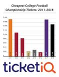 Prices For UGA and Alabama College Football National Championship Tickets In Atlanta Would Carry Tuition-Like Price Tag