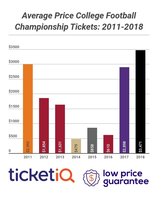 How and When to Buy College Football Playoff Tickets