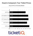 How to Find Cheapest Dead and Company Tickets + All Face Price Options