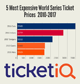 Dodgers World Series Tickets Averaging Over $3,000 On Secondary Market