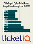Eagles Tickets Are A Hot Commodity On Secondary Market As Team Eyes NFC's Best Record