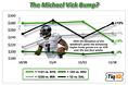The Michael Vick Bump?