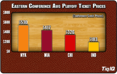 NBA Playoff Tickets: Conference Semifinals Ticket Prices