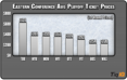 NHL Playoff Tickets: Avg Prices By Team On Secondary Market