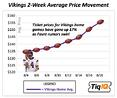 Indecision Part 2: How Vikings Prices Have Been Impacted by Brett Favre's Latest Unretirement