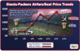 Giants vs. Packers drive NYC-MIL plane tickets up 322%. Game Tickets down 33%