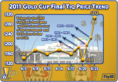US-Mexico Showdown Drives Gold Cup Final Tickets Up 135%