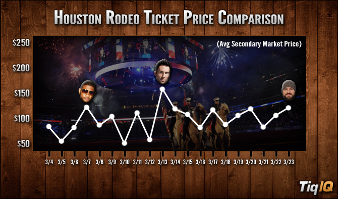 Forbes: San Antonio Rodeo Tickets Cheapest In Three Years