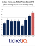 Following Back-To-Back Divisional Titles, Indians Tickets Continue To Rise On Secondary Market