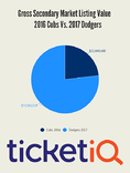 By One Measure, Dodgers World Series Tickets Have Already Surpassed 2016 Cubs