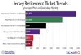 Celtics Tickets For Paul Pierce Jersey Retirement Averaging Over $1000 Per Seat