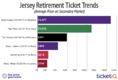 Celtics Tickets For Paul Pierce Jersey Retirement Averaging Over $1000 Per Seat