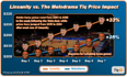After One Week, Linsanity Has Bigger Impact on Ticket Prices Than Last Year's Melodrama